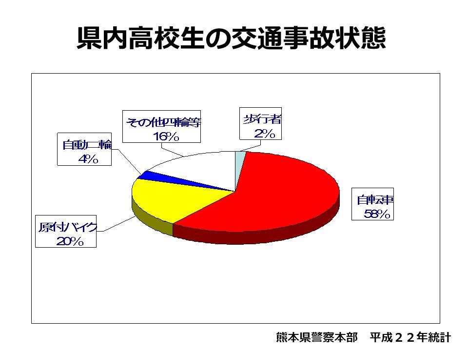 県内高校生の交通事故状態 熊本県警察本部 平成22年統計