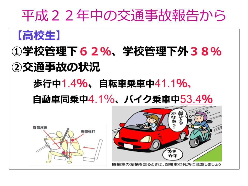 平成22年中の交通事故報告から 【高校生】 ①学校管理下62%、学校管理下外38% ②交通事故の状況 歩行中 1.4 %、 自転車乗車中 41.1 % 、 自動車同乗中 4.1 % 、バイク乗車中 53.4 %