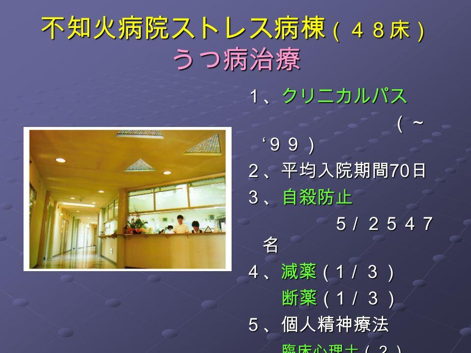 不知火病院ストレス病棟 (48床) うつ病治療 1、クリニカルパス (~ ' 99) (~ ' 99) 2、平均入院期間 70 日 3、自殺防止 5 /2547 名 5 /2547 名 4、減薬( 1 /3) 断薬( 1 /3) 断薬( 1 /3)5、個人精神療法 臨床心理士(2) 臨床心理士(2) カウンセリングナース (2) カウンセリングナース (2)