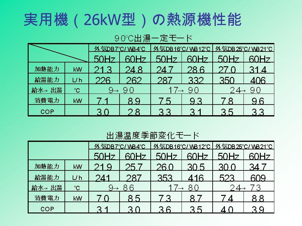 実用機( 26kW 型)の熱源機性能