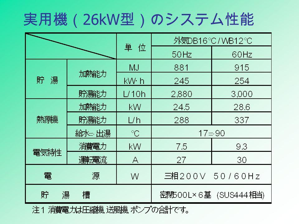 実用機( 26kW 型)のシステム性能