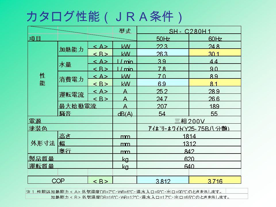 カタログ性能(JRA条件)
