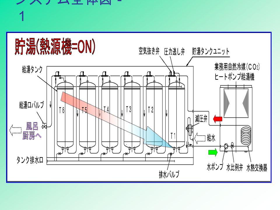 システム全体図- 1