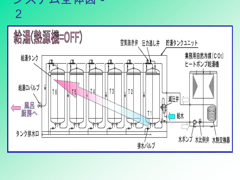 システム全体図- 2