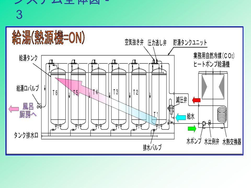 システム全体図- 3