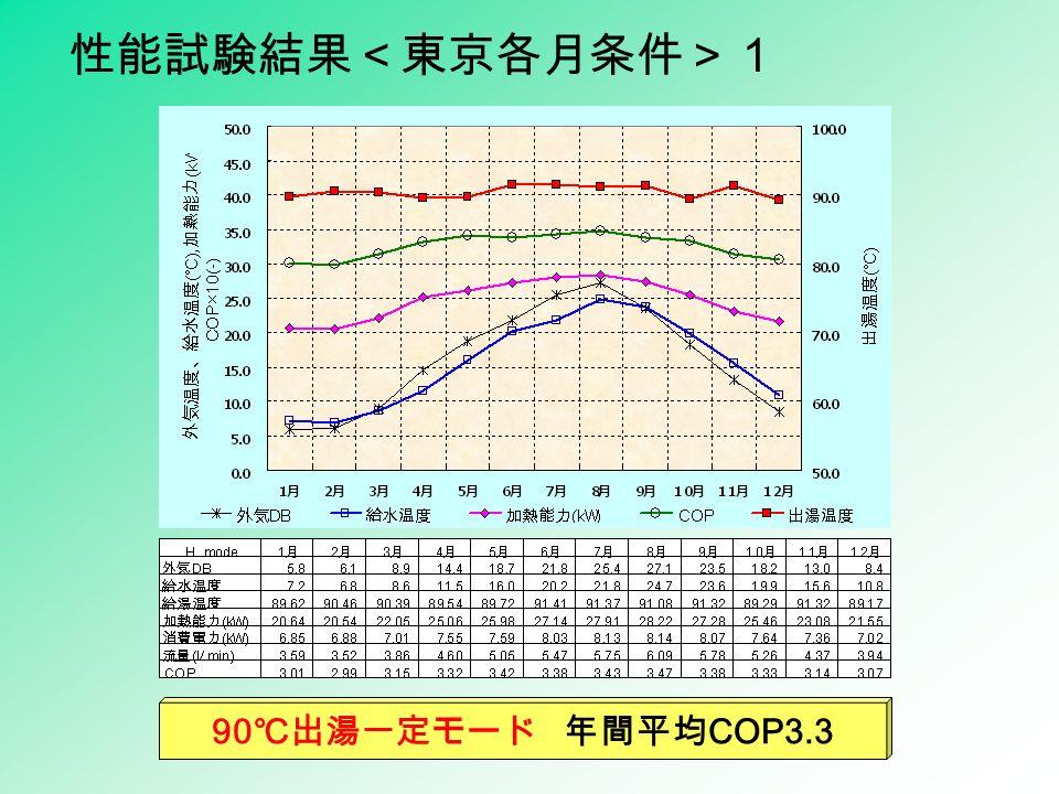 性能試験結果<東京各月条件>1 90 ℃出湯一定モード 年間平均 COP3.3