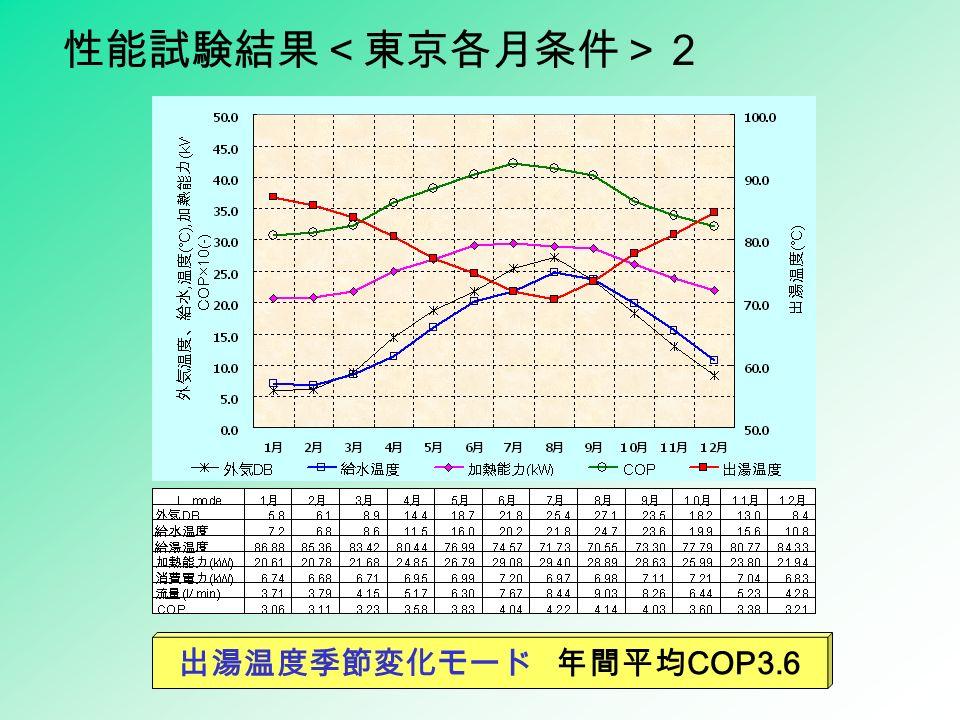 出湯温度季節変化モード 年間平均 COP3.6 性能試験結果<東京各月条件>2