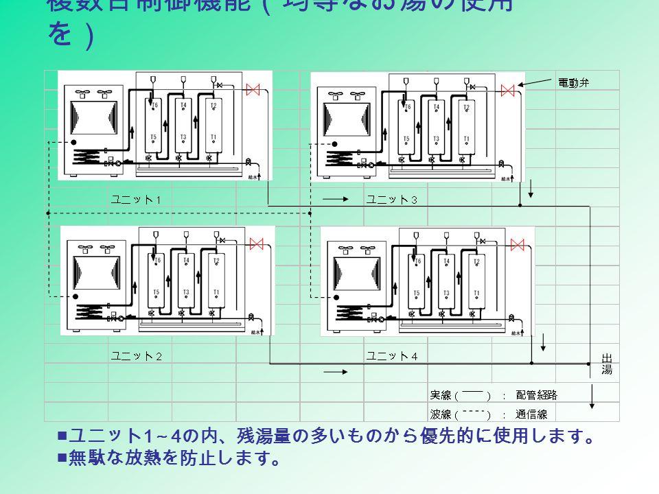 複数台制御機能(均等なお湯の使用 を) ■ ユニット 1 ~ 4 の内、残湯量の多いものから優先的に使用します。 ■ 無駄な放熱を防止します。
