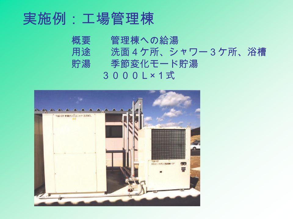 実施例:工場管理棟 概要 管理棟への給湯 用途 洗面4ケ所、シャワー3ケ所、浴槽 貯湯 季節変化モード貯湯 3000L × 1式