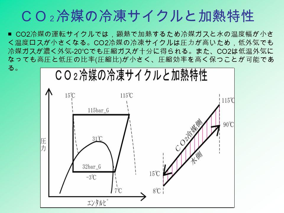 CO 2 冷媒の冷凍サイクルと加熱特性 ■ CO2 冷媒の運転サイクルでは,顕熱で加熱するため冷媒ガスと水の温度幅が小さ く温度ロスが小さくなる。 CO2 冷媒の冷凍サイクルは圧力が高いため,低外気でも 冷媒ガスが濃く外気 -20 ℃でも圧縮ガスが十分に得られる。また、 CO2 は低温外気に なっても高圧と低圧の比率 ( 圧縮比 ) が小さく、圧縮効率を高く保つことが可能であ る。