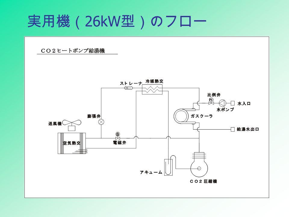 実用機( 26kW 型)のフロー