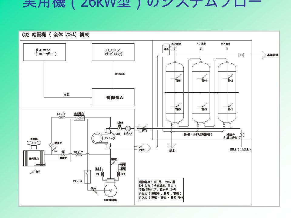 実用機( 26kW 型)のシステムフロー