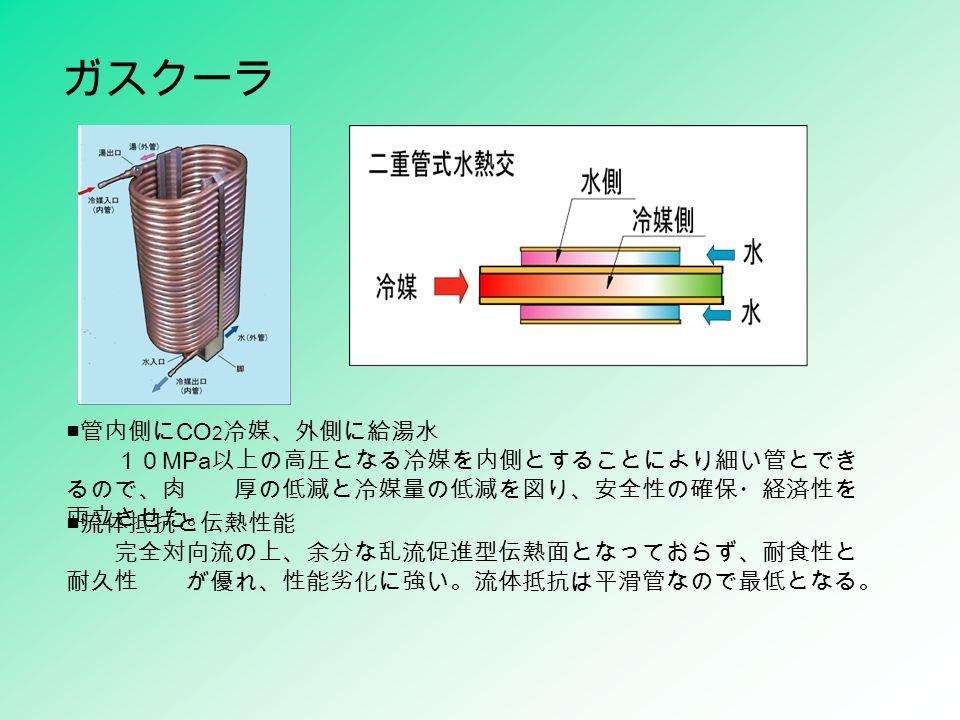 ガスクーラ ■ 管内側に CO 2 冷媒、外側に給湯水 10 MPa 以上の高圧となる冷媒を内側とすることにより細い管とでき るので、肉 厚の低減と冷媒量の低減を図り、安全性の確保・経済性を 両立させた。 ■ 流体抵抗と伝熱性能 完全対向流の上、余分な乱流促進型伝熱面となっておらず、耐食性と 耐久性 が優れ、性能劣化に強い。流体抵抗は平滑管なので最低となる。