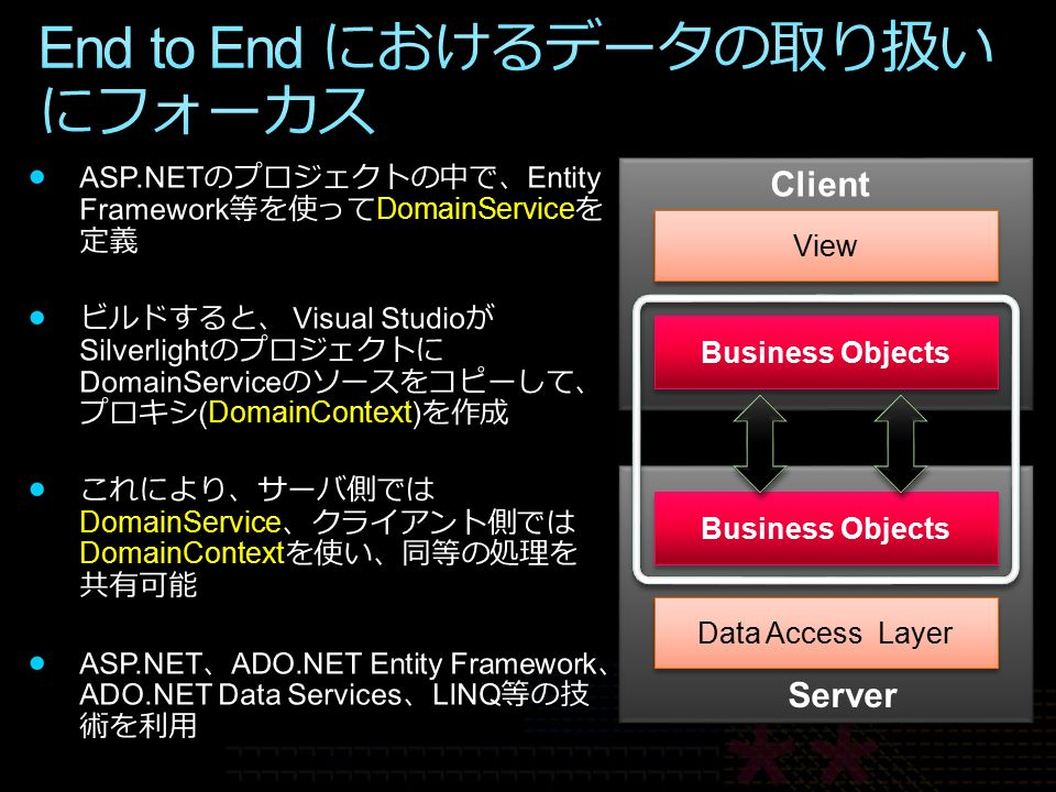 Data Access Layer Business Objects View Server Client