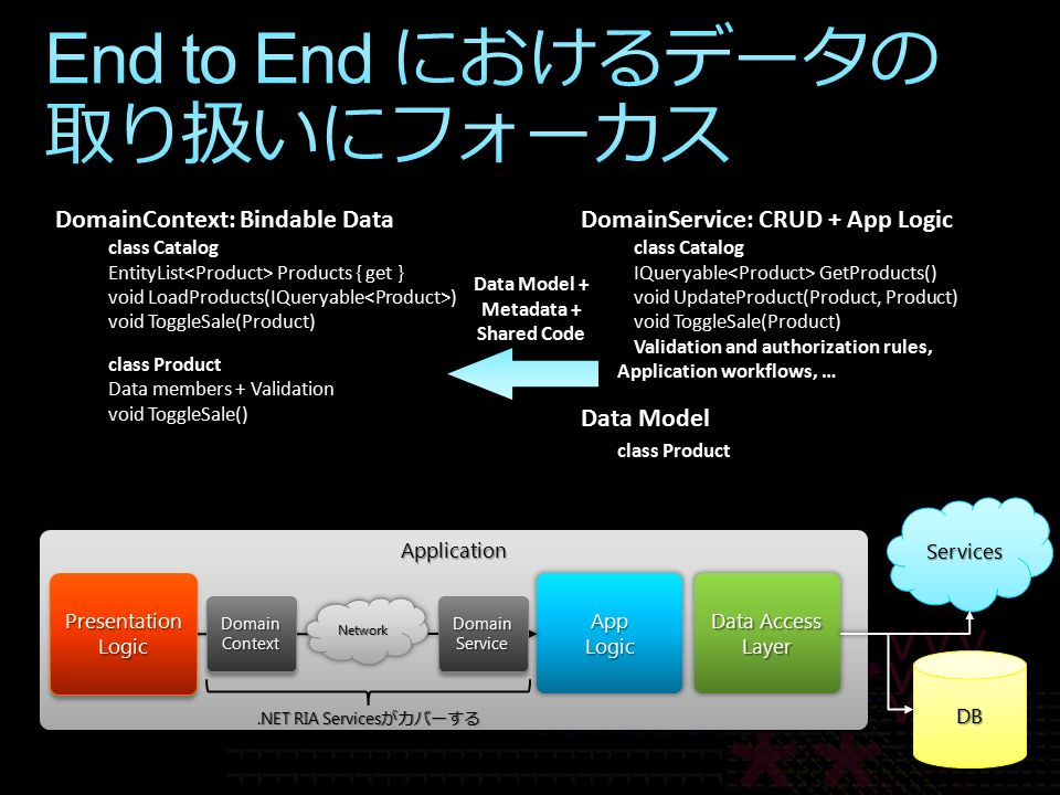ApplicationApplication DB ServicesServices Data Access Layer AppLogic PresentationLogicPresentationLogic Network DomainService: CRUD + App Logic class Catalog IQueryable GetProducts() void UpdateProduct(Product, Product) void ToggleSale(Product) Validation and authorization rules, Application workflows, … Data Model class Product DomainContext: Bindable Data class Catalog EntityList Products { get } void LoadProducts(IQueryable ) void ToggleSale(Product) class Product Data members + Validation void ToggleSale() Data Model + Metadata + Shared Code DomainContextDomainContextDomainServiceDomainService.NET RIA Services がカバーする