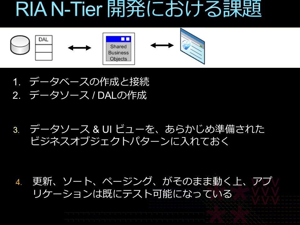 4. 更新、ソート、ページング、がそのまま動く上、アプ リケーションは既にテスト可能になっている 3.