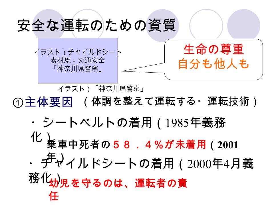 ①主体要因 (体調を整えて運転する・運転技術) ・シートベルトの着用( 1985 年義務 化) 乗車中死者の58.4%が未着用( 2001 年) ・チャイルドシートの着用( 2000 年 4 月義 務化) 幼児を守るのは、運転者の責 任 生命の尊重 自分も他人も 安全な運転のための資質 イラスト)「神奈川県警察」 イラスト)チャイルドシート 素材集-交通安全 「神奈川県警察」