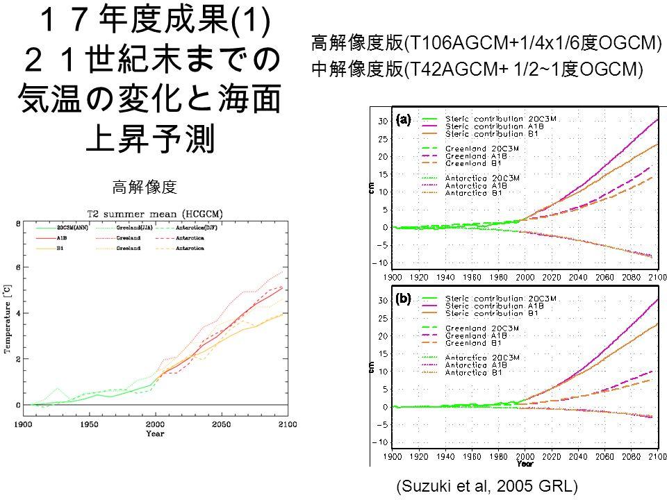 17年度成果 (1) 21世紀末までの 気温の変化と海面 上昇予測 高解像度 (Suzuki et al, 2005 GRL) 高解像度版 (T106AGCM+1/4x1/6 度 OGCM) 中解像度版 (T42AGCM+ 1/2~1 度 OGCM)