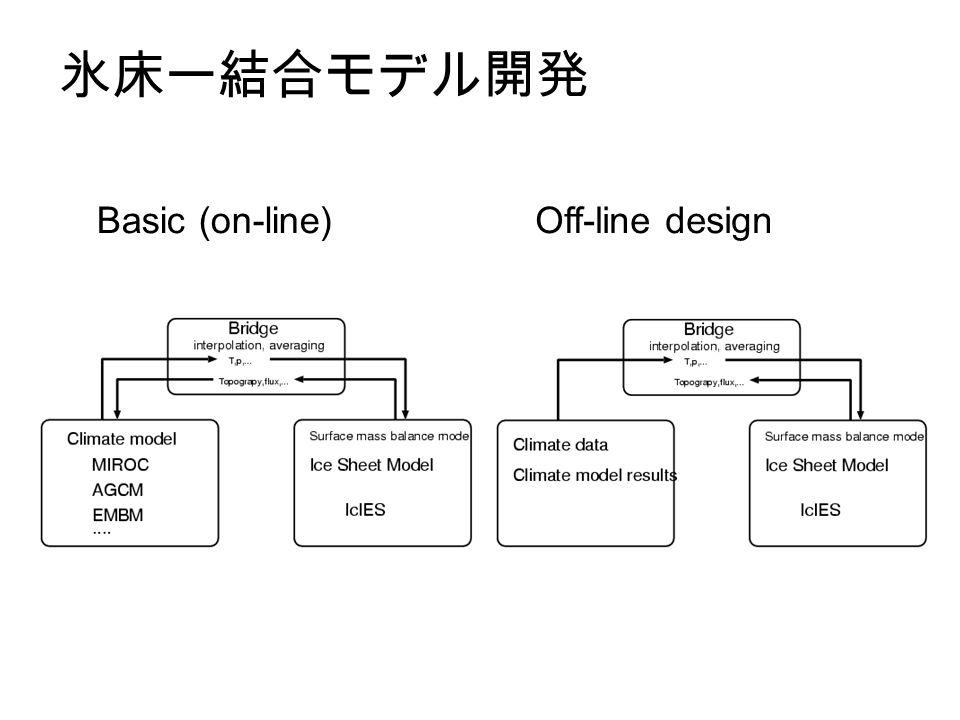 氷床ー結合モデル開発 Basic (on-line)Off-line design