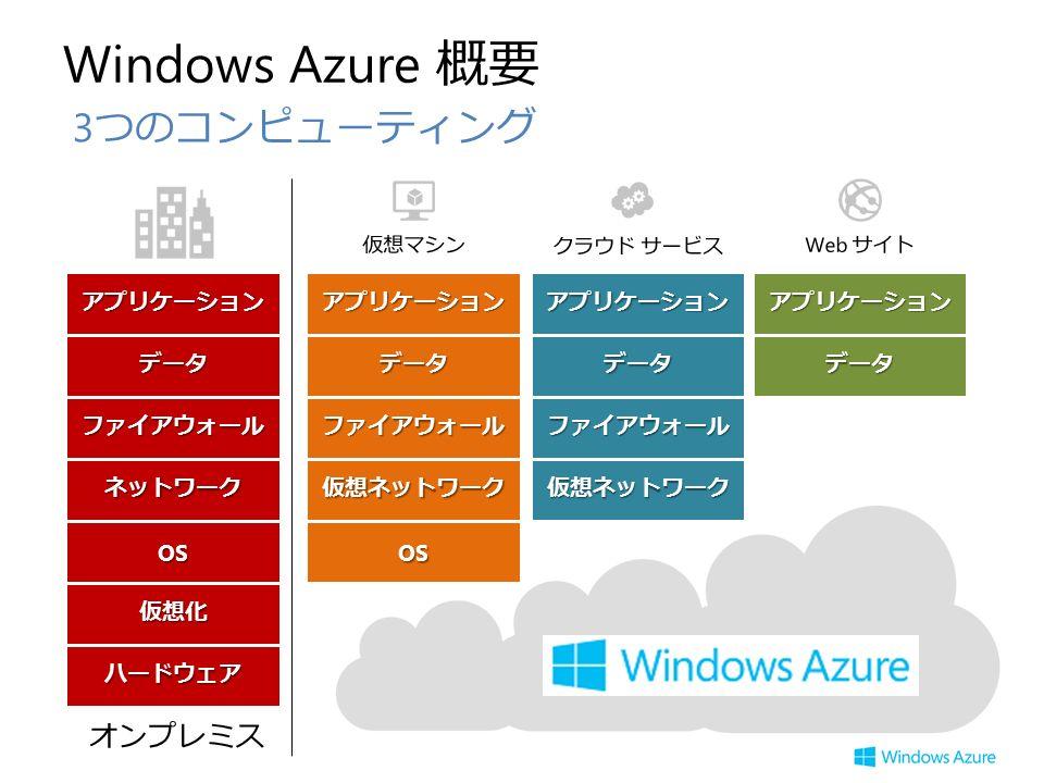 Windows Azure 概要 3 つのコンピューティング 仮想化 OS ハードウェア ネットワーク データ アプリケーション ファイアウォール アプリケーション データ アプリケーション ファイアウォール データ 仮想ネットワーク仮想ネットワーク データ アプリケーション ファイアウォール OS