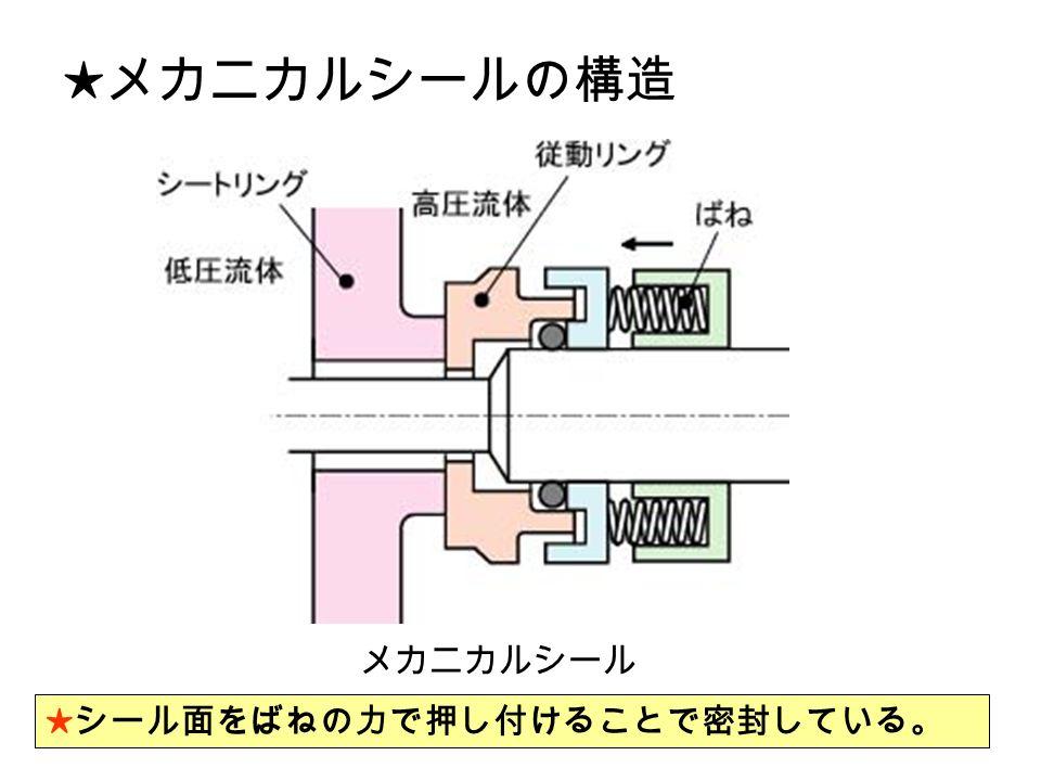 ★メカニカルシールの構造 ★シール面をばねの力で押し付けることで密封している。 メカニカルシール