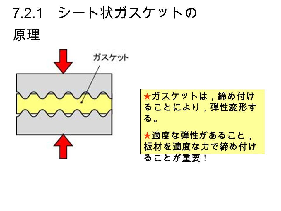 7.2.1 シート状ガスケットの 原理 ★ガスケットは,締め付け ることにより,弾性変形す る。 ★適度な弾性があること, 板材を適度な力で締め付け ることが重要!