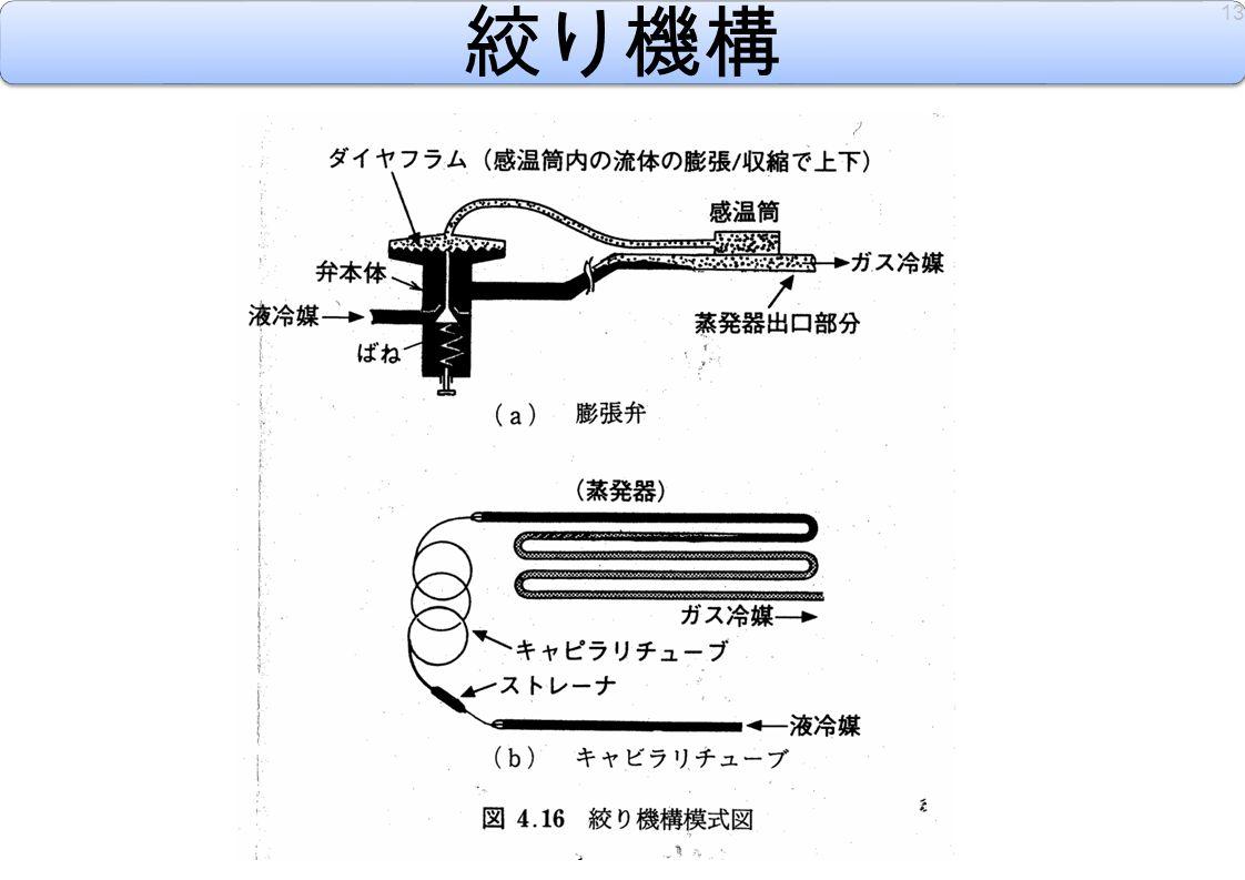 絞り機構 13