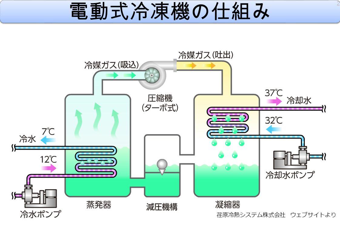 電動式冷凍機の仕組み 2 荏原冷熱システム株式会社 ウェブサイトより