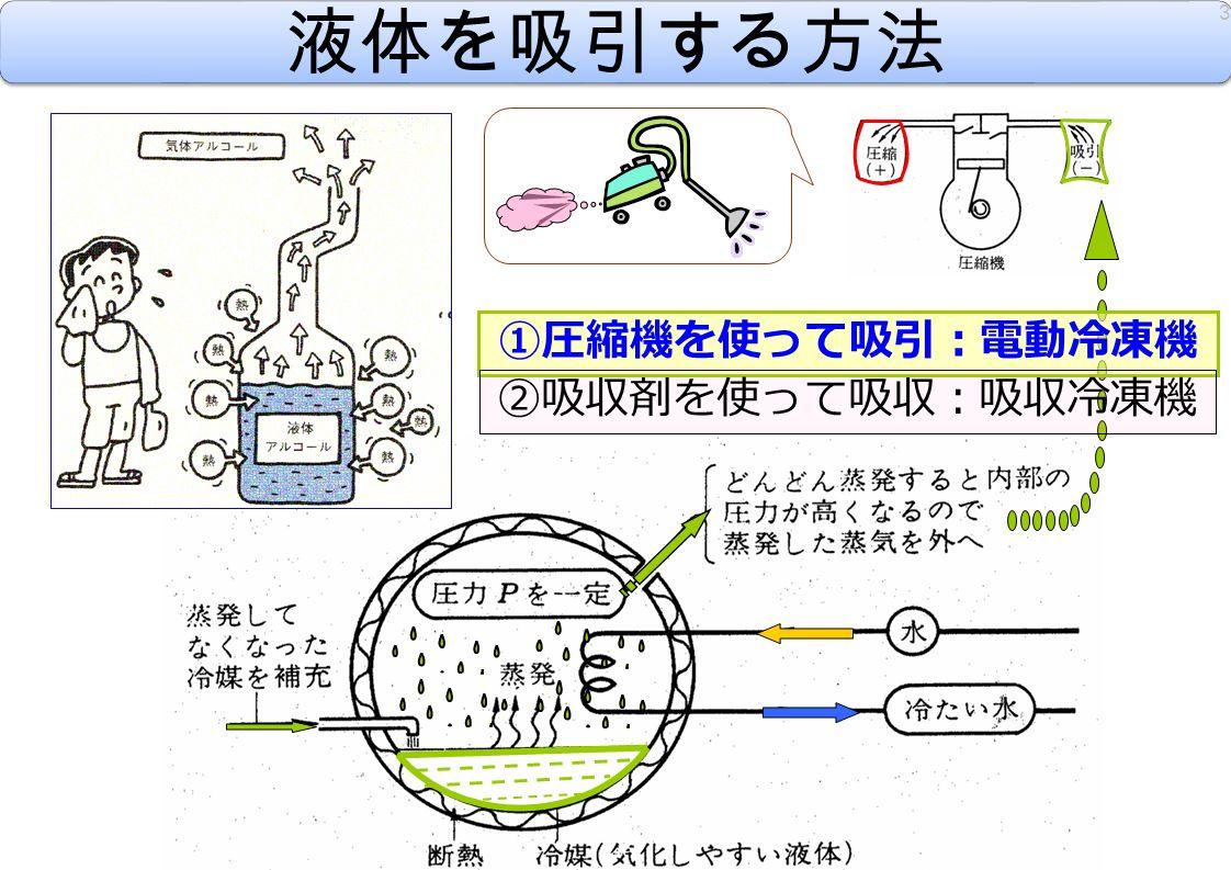 液体を吸引する方法 3 ①圧縮機を使って吸引:電動冷凍機 ②吸収剤を使って吸収:吸収冷凍機
