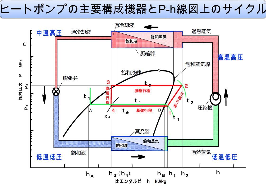 ヒートポンプの主要構成機器と P-h 線図上のサイクル 4