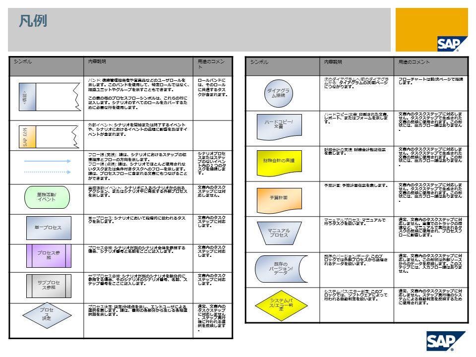 凡例 シンボル内容説明用途のコメン ト バンド : 債務管理担当者や営業員などのユーザロールを 示します。このバンドを使用して、特定ロールではなく、 組織ユニットやグループを示すこともできます。 この表の他のプロセスフローシンボルは、これらの行に 記入します。シナリオのすべてのロールをカバーするた めに必要な行を使用します。 ロールバンドに は、そのロール に共通するタス クが含まれます。 外部イベント : シナリオを開始または終了するイベント や、シナリオにおけるイベントの過程に影響を及ぼすイ ベントが含まれます。 フロー線 ( 実線 ): 線は、シナリオにおけるステップの標 準順序とフローの方向を示します。 フロー線 ( 点線 ): 線は、シナリオでほとんど使用されな いタスクまたは条件付きタスクへのフローを示します。 線は、プロセスフローに含まれる文書にもつなげること ができます。 シナリオプロセ スまたはステッ プのないイベン ト内の 2 つのタ スクを接続しま す。 業務活動 / イベント : シナリオに入る / シナリオから出る アクション、またはシナリオ中に発生する外部プロセス を示します。 文書内のタスク ステップには対 応しません。 単一プロセス : シナリオにおいて段階的に扱われるタス クを示します。 文書内のタスク ステップに対応 します。 プロセス参照 : シナリオが別のシナリオ全体を参照する 場合、シナリオ番号と名前をここに記入します。 文書内のタスク ステップに対応 します。 サブプロセス参照 : シナリオが別のシナリオを部分的に 参照する場合、そのシナリオのシナリオ番号、名前、ス テップ番号をここに記入します。 文書内のタスク ステップに対応 します。 プロセス決定 : 決定 / 分岐点を示し、エンドユーザによる 選択を表します。線は、菱形の各部分から生じる各種選 択肢を示します。 通常、文書内の タスクステップ に対応しません 。ステップ実行 後に行われる選 択を反映します 。 シンボル内容説明用途のコメント 次のダイアグラムへ / 前のダイアグラ ムから : ダイアグラムの次 / 前ページ につながります。 フローチャートは前 / 次ページで継続 します。 ハードコピー / 文書 : 印刷された文書、 レポート、またはフォームを示しま す。 文書内のタスクステップに対応しま せん。タスクステップで生成された 文書の反映に使用されます。この形 状には、出力フロー線はありません 。 財務会計の実績 : 財務会計転記伝票 を表します。 文書内のタスクステップに対応しま せん。タスクステップで生成された 文書の反映に使用されます。この形 状には、出力フロー線はありません 。 予算計画 : 予算計画伝票を表します。文書内のタスクステップに対応しま せん。タスクステップで生成された 文書の反映に使用されます。この形 状には、出力フロー線はありません 。 マニュアルプロセス : マニュアルで 行うタスクを扱います。 通常、文書内のタスクステップに対 応しません。倉庫でのトラックの荷 渡など、マニュアルで実行されるタ スクの反映に使用され、プロセスフ ローに影響します。 既存のバージョン / データ : このブ ロックでは外部プロセスから送信さ れるデータを扱います。 通常、文書内のタスクステップに対 応しません。この形状は外部ソース からのデータを反映します。このス テップには、入力フロー線はありま せん。 システムパス / エラー判定 : このブ ロックでは、ソフトウェアによって 行われる自動判定を扱います。 通常、文書内のタスクステップに対 応しません。ステップ実行後のシス テムによる自動判定を反映するため に使用されます。 業務活動 / イベント 単一プロセス プロセス参 照 サブプロセ ス参照 プロセ ス 決定 ダイアグラ ム接続 ハードコピー / 文書 財務会計の実績 予算計画 マニュアル プロセス 既存の バージョン / データ システムパ ス / エラー判 定 SAP 以外