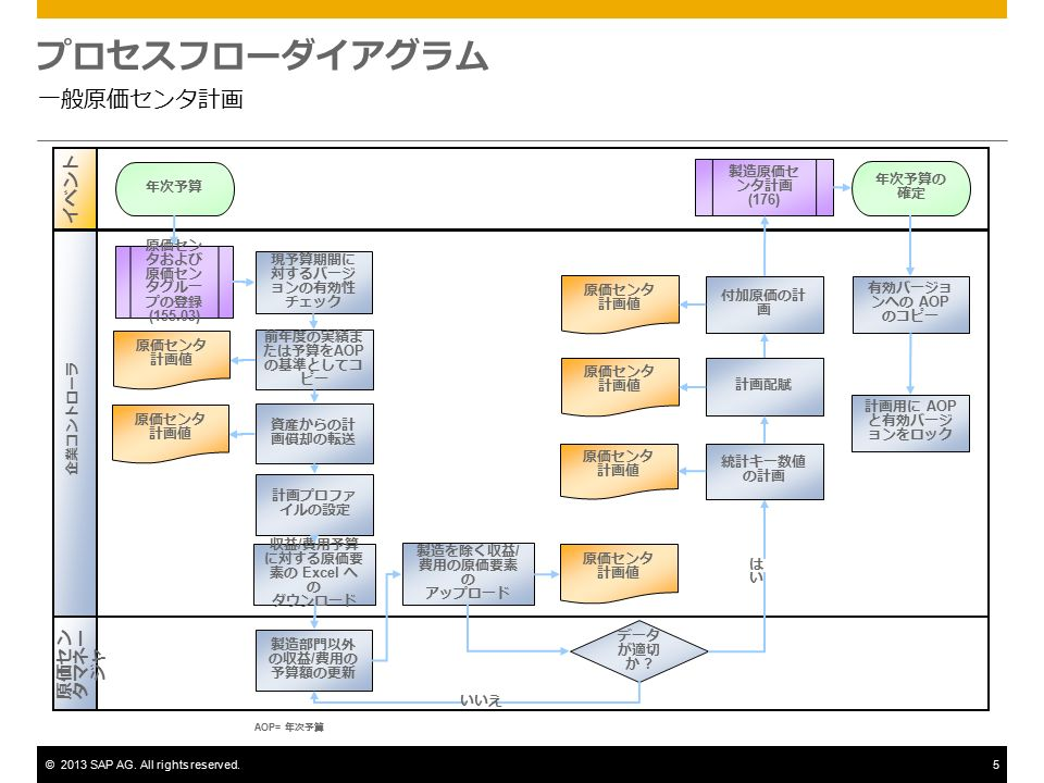 ©2013 SAP AG. All rights reserved.5 プロセスフローダイアグラム 一般原価センタ計画 データ が適切 か .
