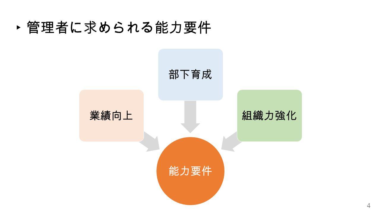 ▸ 管理者に求められる能力要件 能力要件 業績向上部下育成組織力強化 4