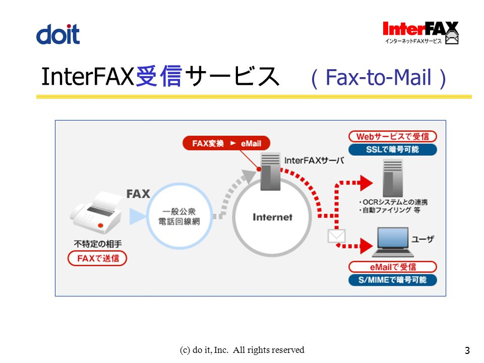 (c) do it, Inc. All rights reserved InterFAX 受信サービス ( Fax-to-Mail ) 3