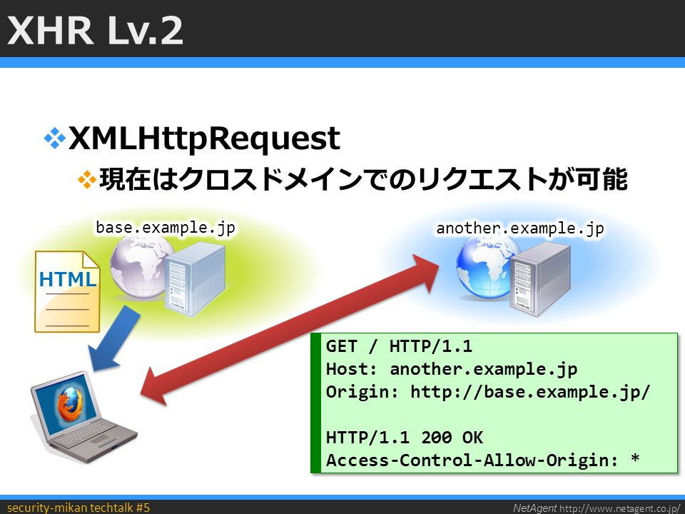 NetAgent http://www.netagent.co.jp/ security-mikan techtalk #5 XHR Lv.2  XMLHttpRequest  現在はクロスドメインでのリクエストが可能 GET / HTTP/1.1 Host: another.example.jp Origin: http://base.example.jp/ HTTP/1.1 200 OK Access-Control-Allow-Origin: * GET / HTTP/1.1 Host: another.example.jp Origin: http://base.example.jp/ HTTP/1.1 200 OK Access-Control-Allow-Origin: * HTML