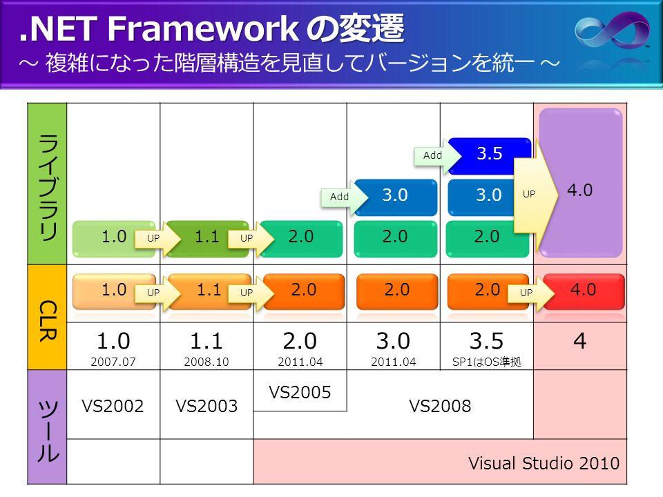 マイクロソフト 開発系 最新技術動向 2011 ~ 最新情報と今後のトレンド
