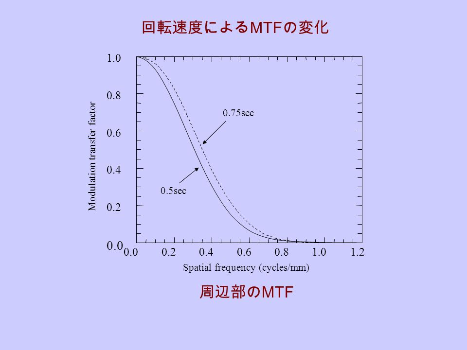 Spatial frequency (cycles/mm) sec 0.5sec Modulation transfer factor 回転速度による MTF の変化 周辺部の MTF