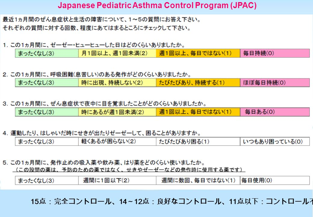 Japanese Pediatric Asthma Control Program (JPAC) 15 点:完全コントロール、 14 ~ 12 点:良好なコントロール、 11 点以下:コントロール不良