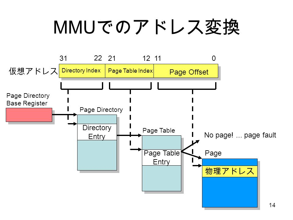 14 MMU でのアドレス変換 Directory Entry Page Table Entry 物理アドレス 011122131 22 Page Directory Page Table Page Page Offset Page Table Index Directory Index 仮想アドレス Page Directory Base Register No page!...