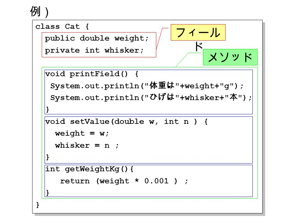 class Cat { public double weight; private int whisker; void printField() { System.out.println( 体重は +weight+ g ); System.out.println( ひげは +whisker+ 本 ); } void setValue(double w, int n ) { weight = w; whisker = n ; } int getWeightKg(){ return (weight * 0.001 ) ; } class Cat { public double weight; private int whisker; void printField() { System.out.println( 体重は +weight+ g ); System.out.println( ひげは +whisker+ 本 ); } void setValue(double w, int n ) { weight = w; whisker = n ; } int getWeightKg(){ return (weight * 0.001 ) ; } 例) フィール ド メソッド