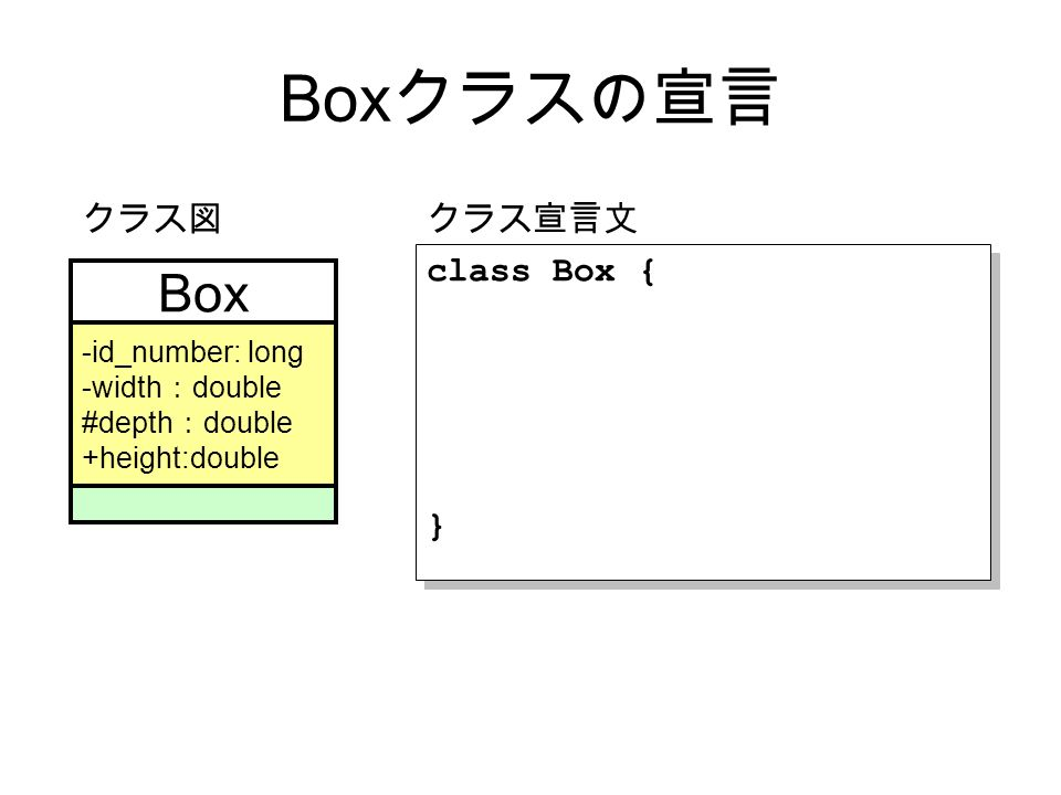 Box クラスの宣言 Box -id_number: long -width : double #depth : double +height:double クラス図 class Box { } class Box { } クラス宣言文