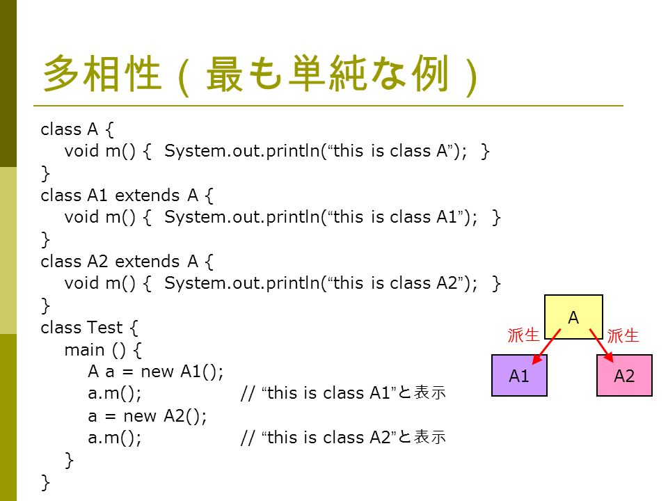 多相性(最も単純な例) class A { void m() { System.out.println( this is class A ); } } class A1 extends A { void m() { System.out.println( this is class A1 ); } } class A2 extends A { void m() { System.out.println( this is class A2 ); } } class Test { main () { A a = new A1(); a.m();// this is class A1 と表示 a = new A2(); a.m();// this is class A2 と表示 } A A1 派生 A2 派生