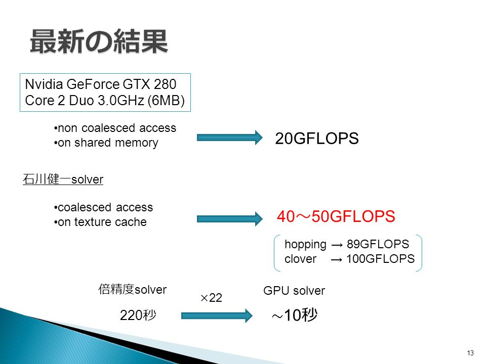 13 Nvidia GeForce GTX 280 Core 2 Duo 3.0GHz (6MB) non coalesced access on shared memory 20GFLOPS 石川健一 solver coalesced access on texture cache 40 ~ 50GFLOPS hopping → 89GFLOPS clover → 100GFLOPS 倍精度 solver GPU solver 220 秒 ~ 10 秒 ×22