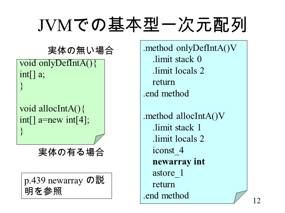 12 JVM での基本型一次元配列 void onlyDefIntA(){ int[] a; } void allocIntA(){ int[] a=new int[4]; }.method onlyDefIntA()V.limit stack 0.limit locals 2 return.end method.method allocIntA()V.limit stack 1.limit locals 2 iconst_4 newarray int astore_1 return.end method 実体の無い場合 実体の有る場合 p.439 newarray の説 明を参照