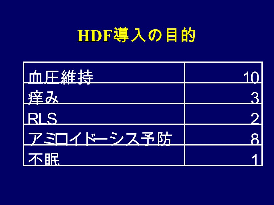 HDF 導入の目的