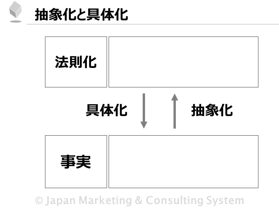 © Japan Marketing & Consulting System 抽象化と具体化 法則化 事実 具体化抽象化