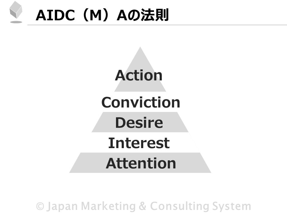 © Japan Marketing & Consulting System AIDC(M)Aの法則 Attention Interest Desire Conviction Action