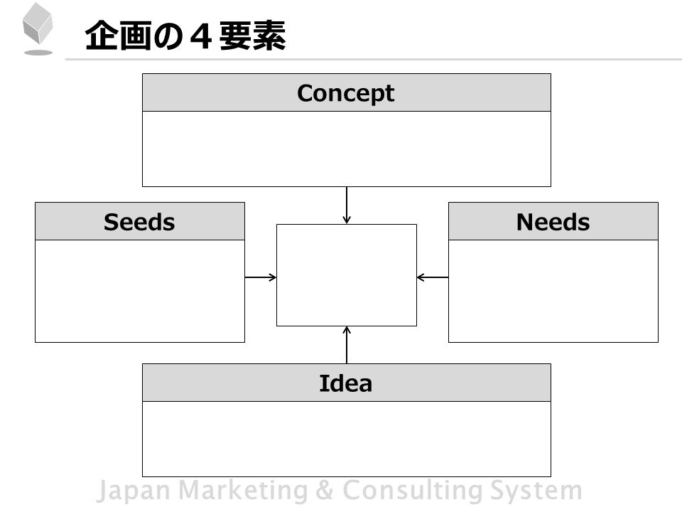 Japan Marketing & Consulting System 企画の4要素 Concept SeedsNeeds Idea