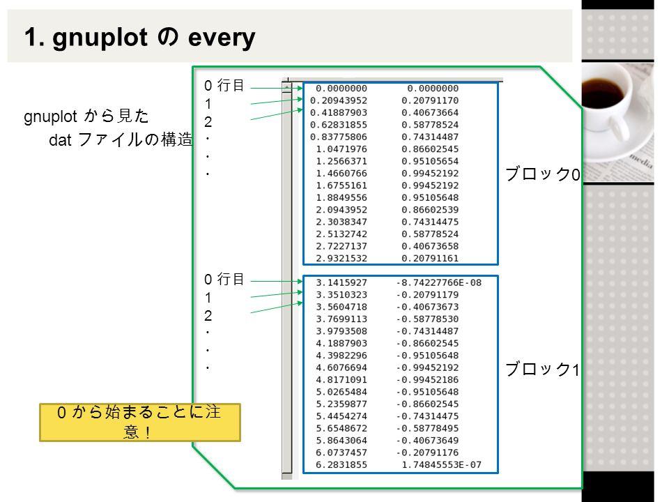 Gnuplot でアニメーション 宇宙物理学研究室 M1 藤田哲也  目次